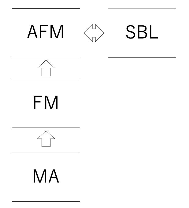 AFMの関連科目