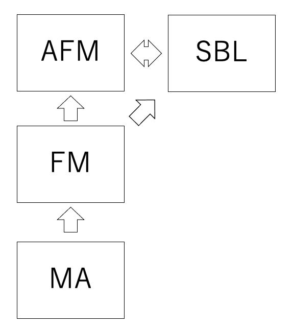 FMの関連科目