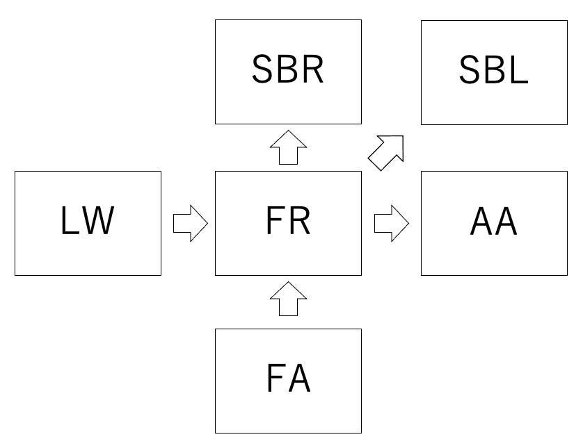 FRの関連科目