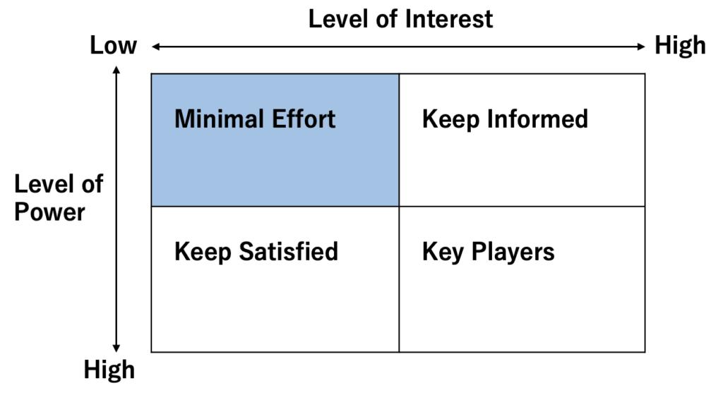 Minimal-effort
