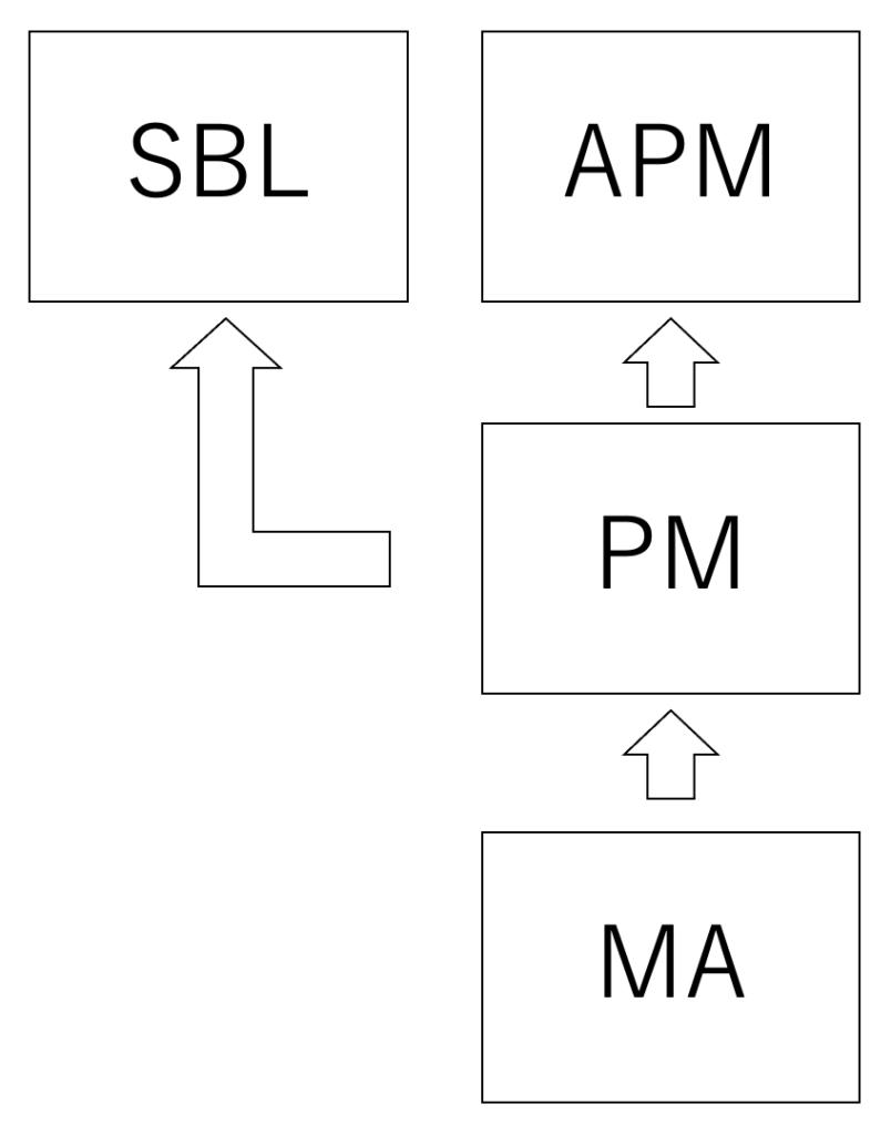 PMの関連科目