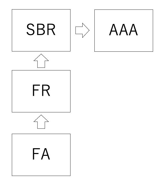 SBRの関連科目